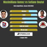Maximiliano Gomez vs Sofiane Boufal h2h player stats