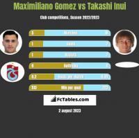 Maximiliano Gomez vs Takashi Inui h2h player stats