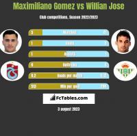 Maximiliano Gomez vs Willian Jose h2h player stats