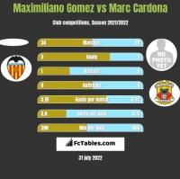 Maximiliano Gomez vs Marc Cardona h2h player stats