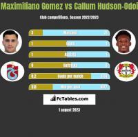 Maximiliano Gomez vs Callum Hudson-Odoi h2h player stats