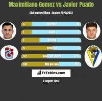 Maximiliano Gomez vs Javier Puado h2h player stats