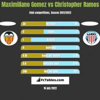 Maximiliano Gomez vs Christopher Ramos h2h player stats