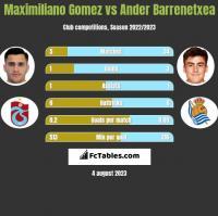 Maximiliano Gomez vs Ander Barrenetxea h2h player stats