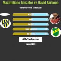 Maximiliano Gonzalez vs David Barbona h2h player stats