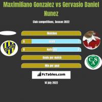 Maximiliano Gonzalez vs Gervasio Daniel Nunez h2h player stats