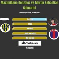 Maximiliano Gonzalez vs Martin Sebastian Galmarini h2h player stats