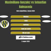 Maximiliano Gonzalez vs Sebastian Balmaceda h2h player stats