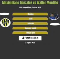 Maximiliano Gonzalez vs Walter Montillo h2h player stats