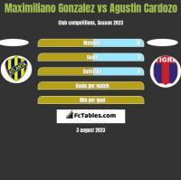 Maximiliano Gonzalez vs Agustin Cardozo h2h player stats