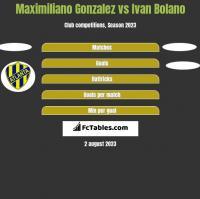 Maximiliano Gonzalez vs Ivan Bolano h2h player stats