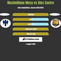 Maximiliano Meza vs Alex Castro h2h player stats