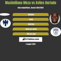 Maximiliano Meza vs Aviles Hurtado h2h player stats