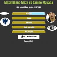 Maximiliano Meza vs Camilo Mayada h2h player stats