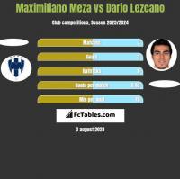 Maximiliano Meza vs Dario Lezcano h2h player stats
