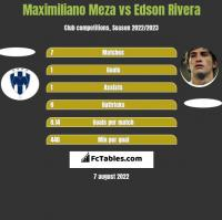 Maximiliano Meza vs Edson Rivera h2h player stats