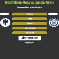 Maximiliano Meza vs Ignacio Rivero h2h player stats