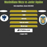 Maximiliano Meza vs Javier Aquino h2h player stats