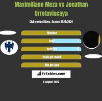 Maximiliano Meza vs Jonathan Urretaviscaya h2h player stats