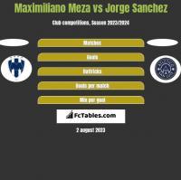 Maximiliano Meza vs Jorge Sanchez h2h player stats