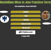 Maximiliano Meza vs Jose Francisco Torres h2h player stats