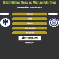 Maximiliano Meza vs Michael Martinez h2h player stats