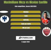 Maximiliano Meza vs Nicolas Castillo h2h player stats