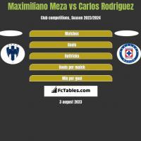 Maximiliano Meza vs Carlos Rodriguez h2h player stats