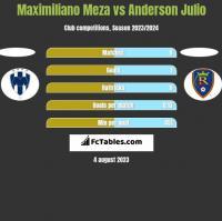 Maximiliano Meza vs Anderson Julio h2h player stats
