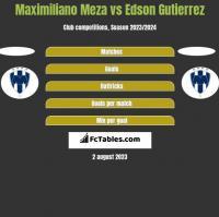 Maximiliano Meza vs Edson Gutierrez h2h player stats