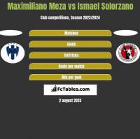 Maximiliano Meza vs Ismael Solorzano h2h player stats