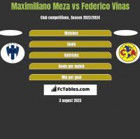 Maximiliano Meza vs Federico Vinas h2h player stats