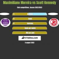 Maximiliano Moreira vs Scott Kennedy h2h player stats