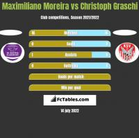 Maximiliano Moreira vs Christoph Graschi h2h player stats