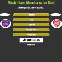 Maximiliano Moreira vs Ivo Kralj h2h player stats