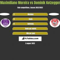 Maximiliano Moreira vs Dominik Kotzegger h2h player stats