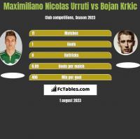 Maximiliano Nicolas Urruti vs Bojan Krkic h2h player stats