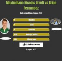 Maximiliano Nicolas Urruti vs Brian Fernandez h2h player stats