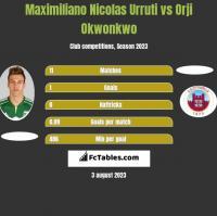 Maximiliano Nicolas Urruti vs Orji Okwonkwo h2h player stats