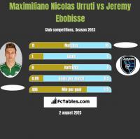Maximiliano Nicolas Urruti vs Jeremy Ebobisse h2h player stats