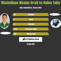 Maximiliano Nicolas Urruti vs Ballou Tabla h2h player stats