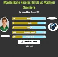Maximiliano Nicolas Urruti vs Mathieu Choiniere h2h player stats