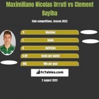 Maximiliano Nicolas Urruti vs Clement Bayiha h2h player stats