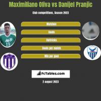 Maximiliano Oliva vs Danijel Pranjic h2h player stats