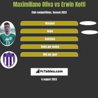 Maximiliano Oliva vs Erwin Koffi h2h player stats