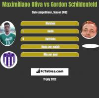 Maximiliano Oliva vs Gordon Schildenfeld h2h player stats