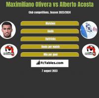 Maximiliano Olivera vs Alberto Acosta h2h player stats