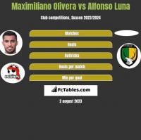Maximiliano Olivera vs Alfonso Luna h2h player stats