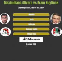 Maximiliano Olivera vs Bram Nuytinck h2h player stats