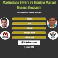 Maximiliano Olivera vs Dionicio Manuel Moreno Escalante h2h player stats